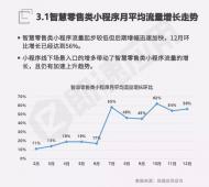智慧零售小程序流量猛增 12月环比增长56%